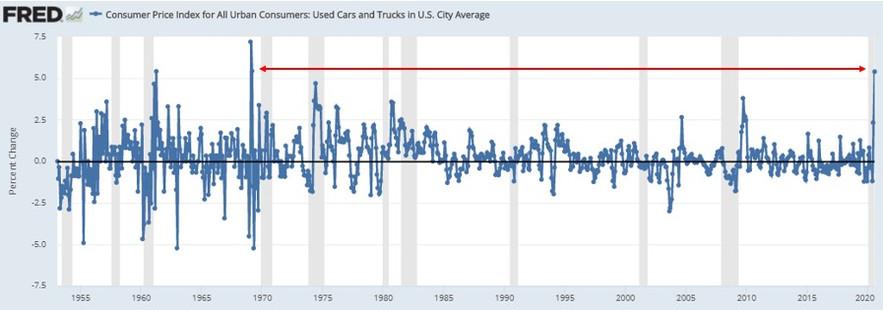 Used Car Inflation.jpg