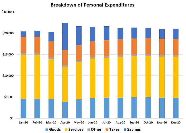 Personal Expenditures.jpg