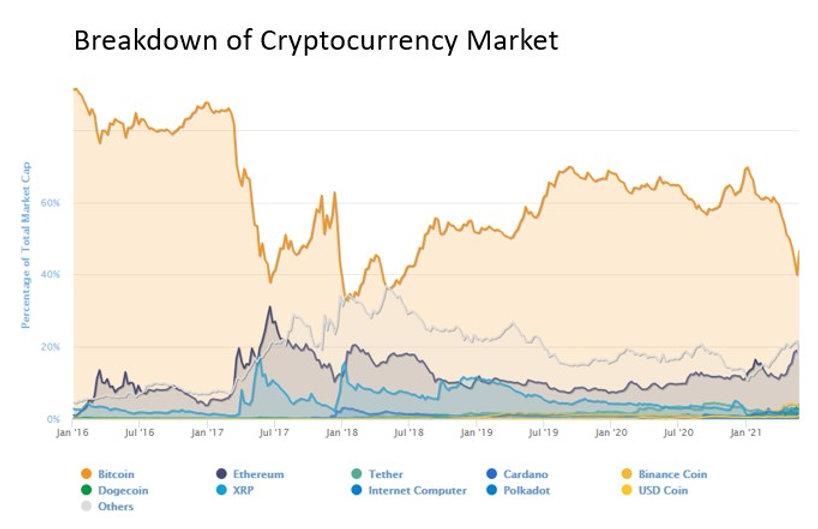 Breakdown of Cryto Currency Market.jpg