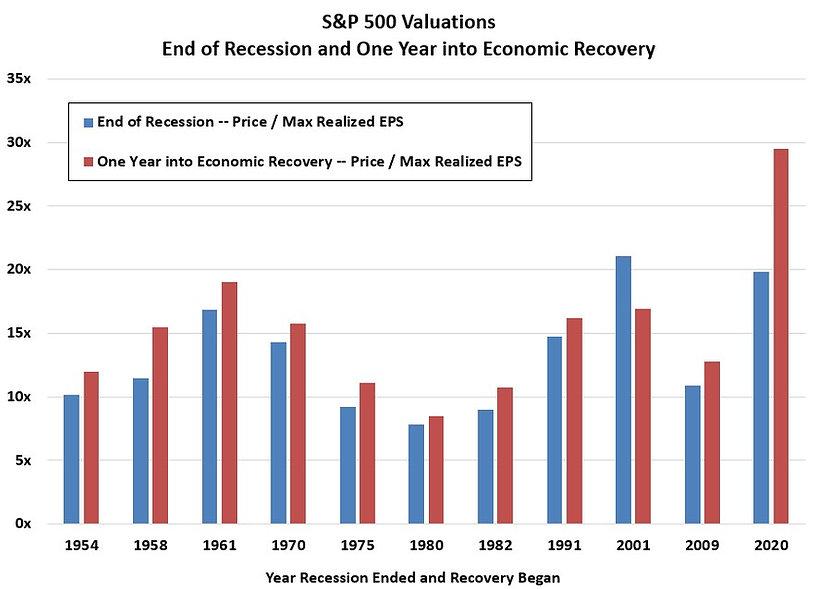 S&P 500 Valuations.jpg