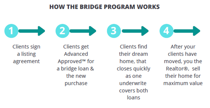 BRIDGE LOAN.PNG