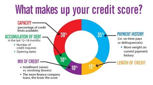 credit-score-breakdown.jpg