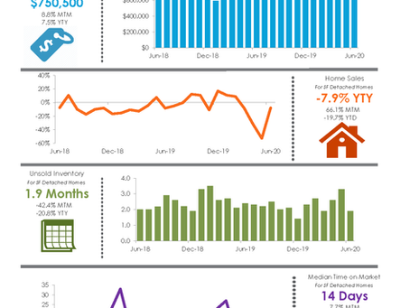 What is the Real Estate Market Doing Today?