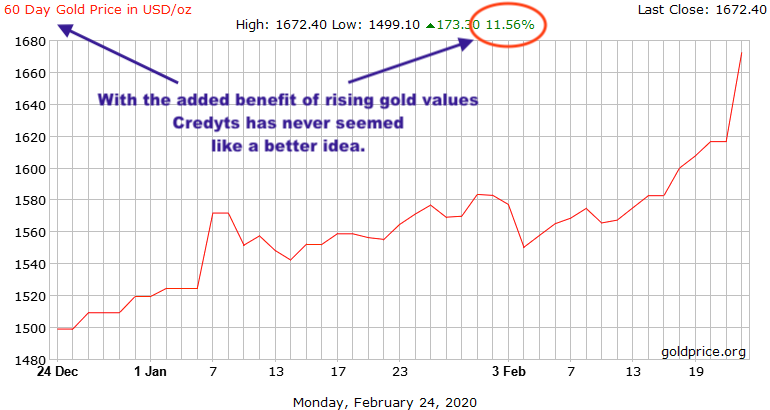 Gold - 60 day spot rise by 11%