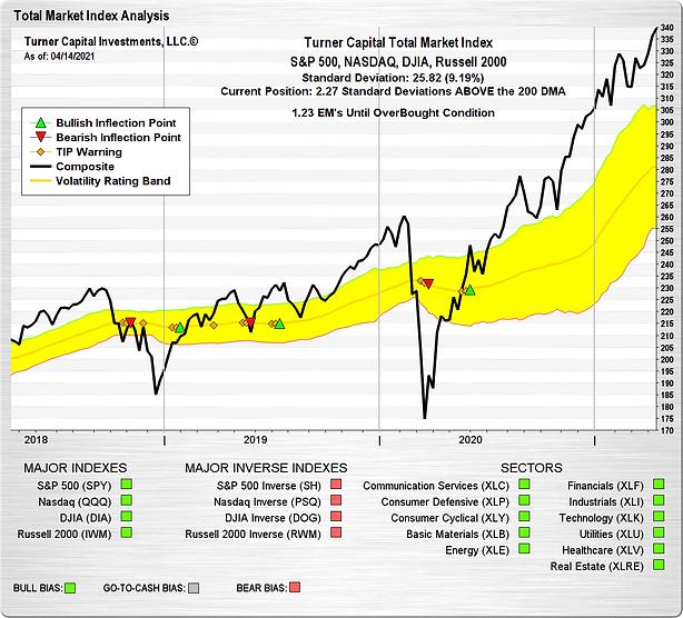 Total Market Index 4-14-21.png