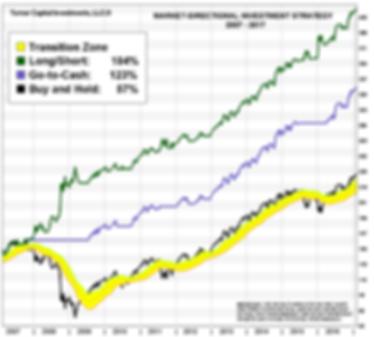 Turner Capita Market-Directional Strategy
