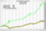 ULTRA-Performance-Chart.png