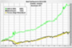 ULTRA-Performance-Chart.webp