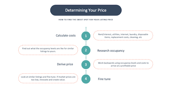 How to setup your AirBnB price