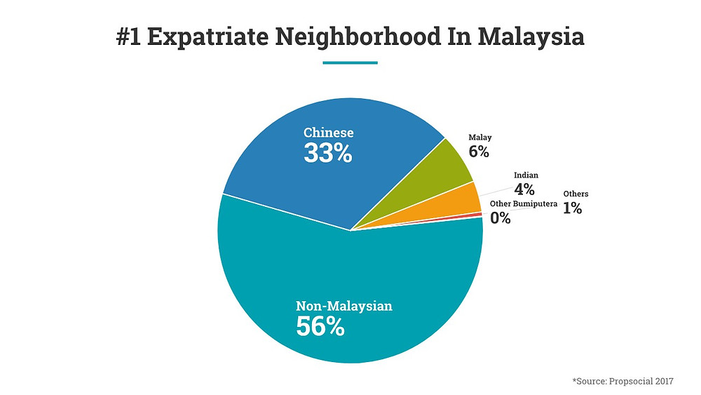 Infographic showing the high proportion of expatriates in Mont Kiara