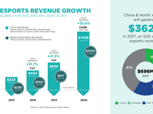 Esports projected to reach $696 Million in revenue in 2017.