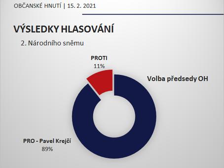 Výsledky hlasování volby 2. Národního sněmu