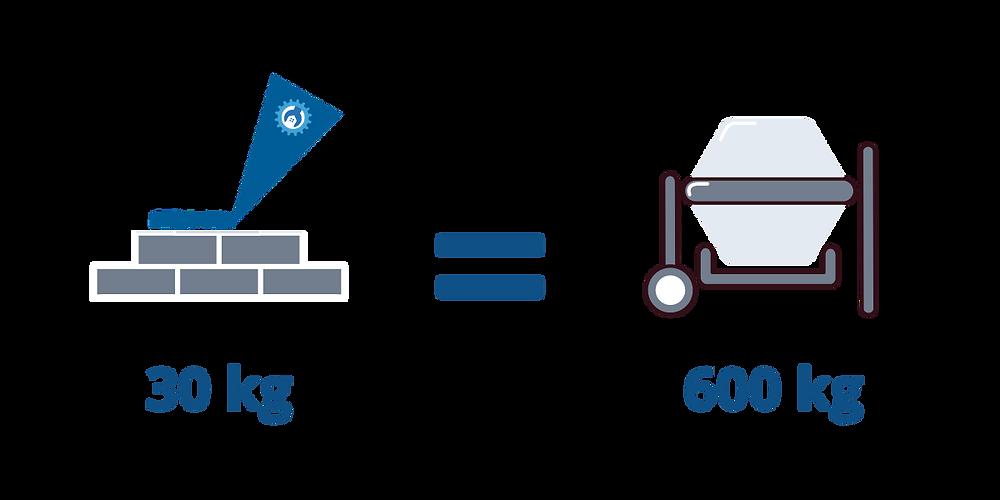 30 kg da argamassa polimérica = 600 kg da argamassa convencional