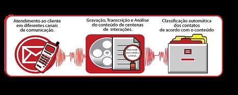 Topologia Speech Analytics