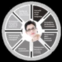 Product Wheel - QM