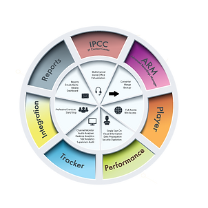 Product Wheel