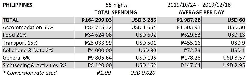 Philippines Travel Expenses 2019