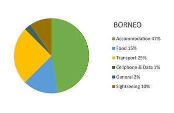 Malaysian Borneo Budget Report (9 nights) 2019