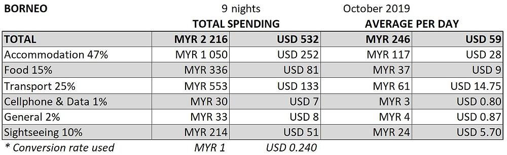 Borneo Travel Expenses