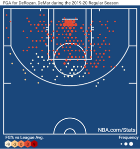 shotchart_Derozan_Around_the_Game