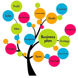 Graphic of tree showing sales, profit, team, strategy and other parts of running a business