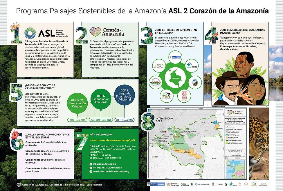 Infografia Corazón de la Amazonía.jpg