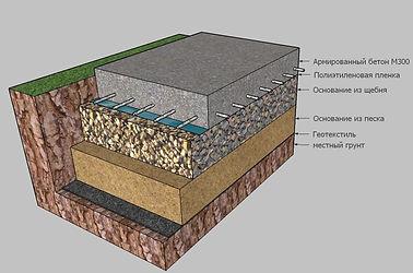 Площадка под машину из бетона