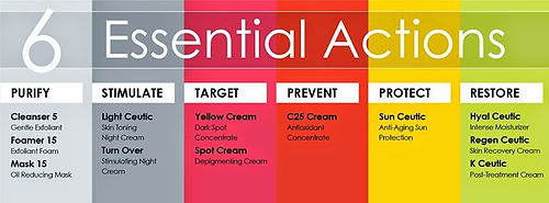 Dermaceutic Supplier