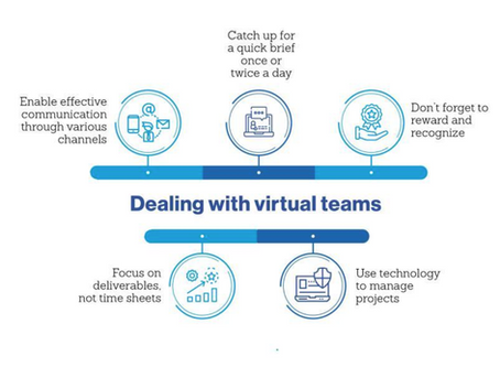 Best Practice for Managing Remote Teams