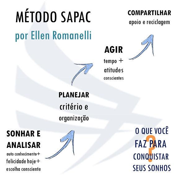 Método SAPAC by Ellen Romanelli