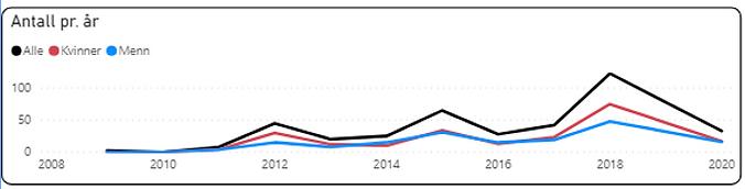 Influensadødsfall mars-mai.png