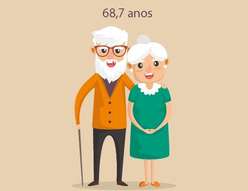 Idade média para morrer em São Paulo é 68,7 anos