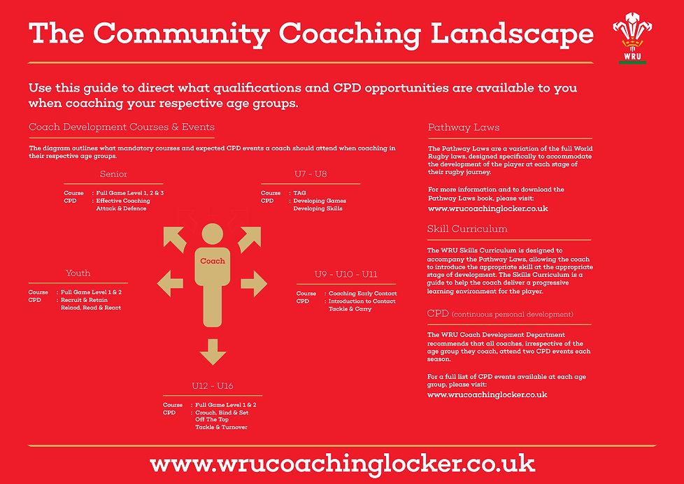 Community Coaching Landscape