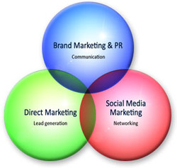 three basics of marketing