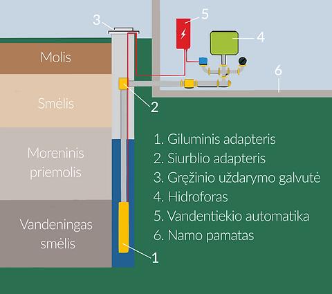 Vandens gręžinių schema