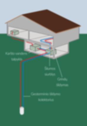 Geoterminių gręžinių schema