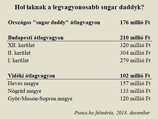 Hol laknak a legvagyonosabb sugar daddyk?