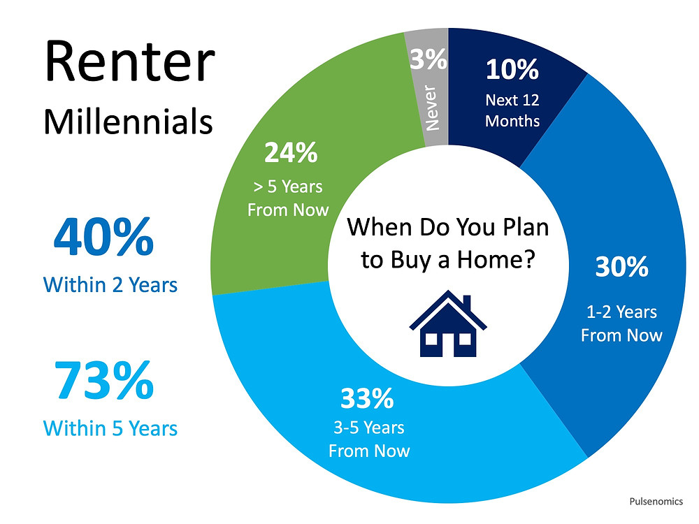Home Buyer Demand Will Be Strong for Years to Come   Simplifying The Market