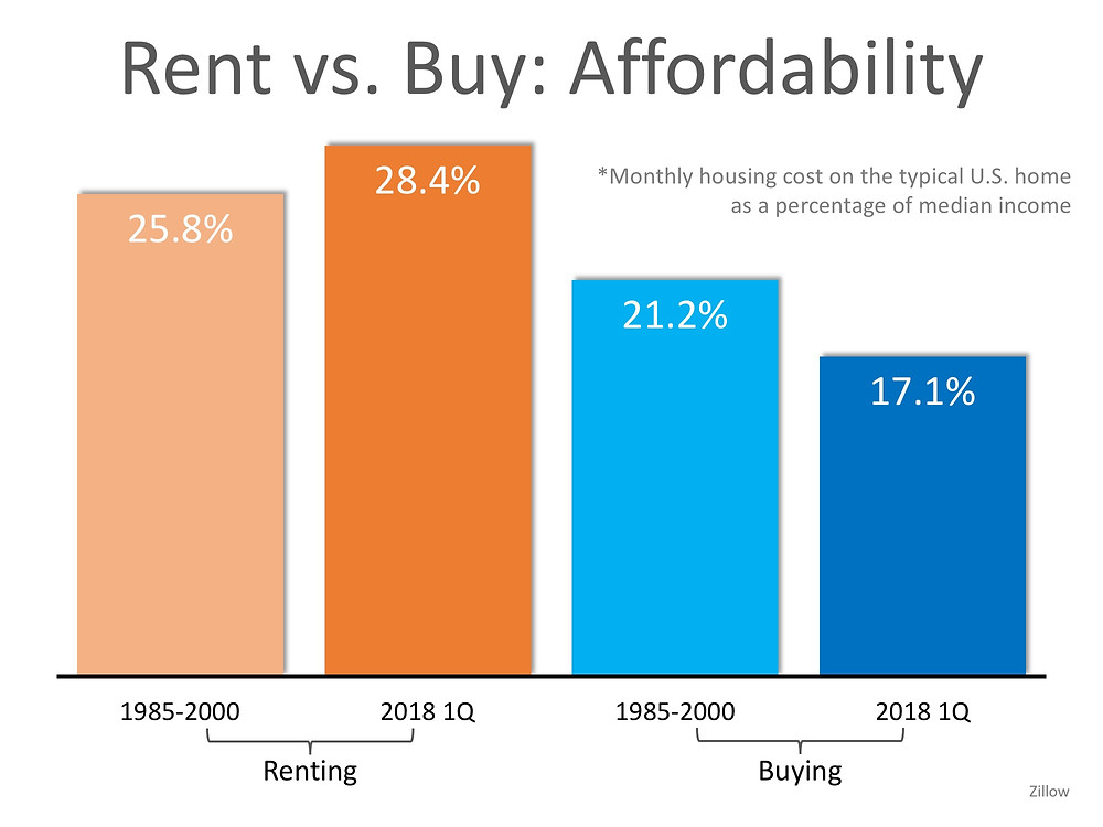 Are You Spending TOO Much on Rent?   Simplifying The Market