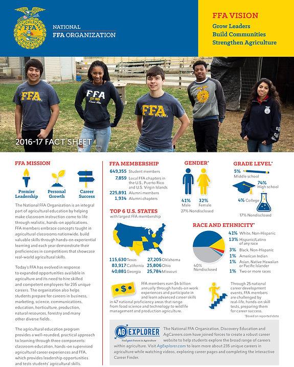 National FFA Organization Fact Sheet