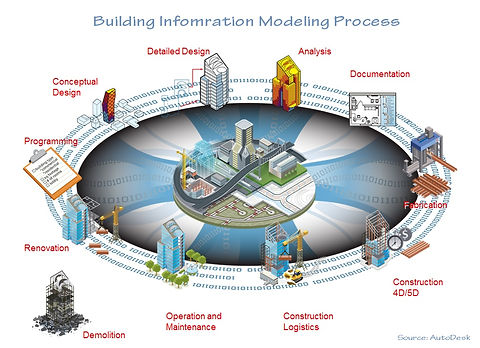 62BIM-Process-Cycle.jpg