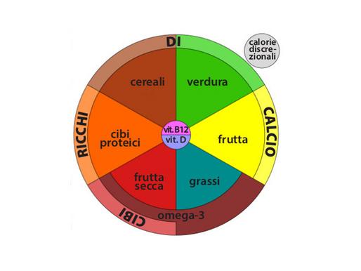 Alimentazione Vegetariana e Vegana