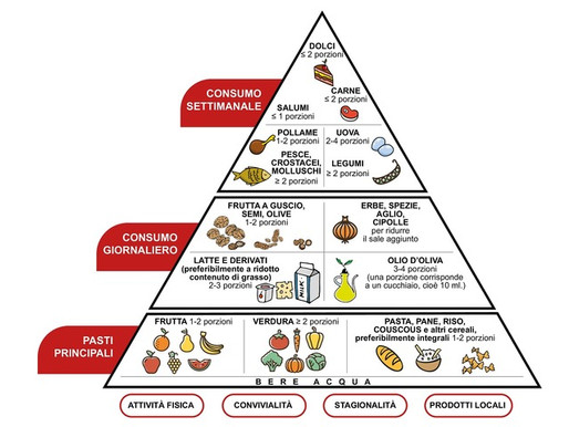 Dieta Mediterranea: Patrimonio dell'Umanità