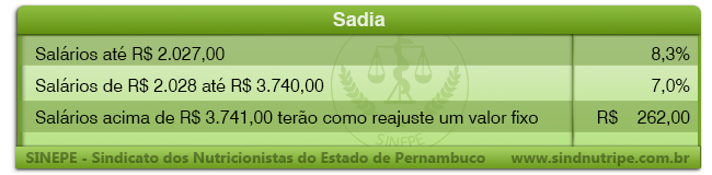Sadia-reajuste2013-2014-E-mail-Marketing-SINEPE-Sindicato-Dos-Nutricionistas-PE.