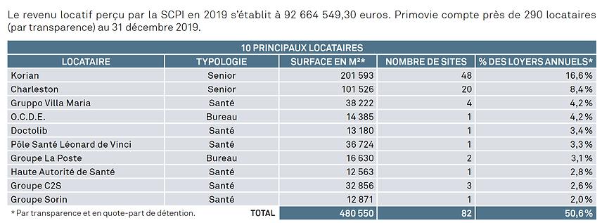 PRIMOVIE TOP LOCATAIRES.png