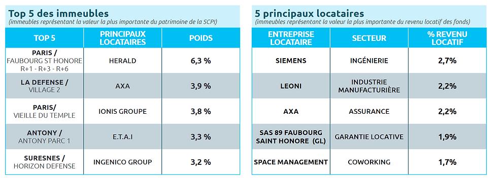 PF Grand Paris top immeubles top locatai