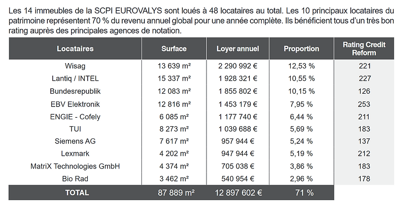 Eurovalys TOP 10 locataires.png