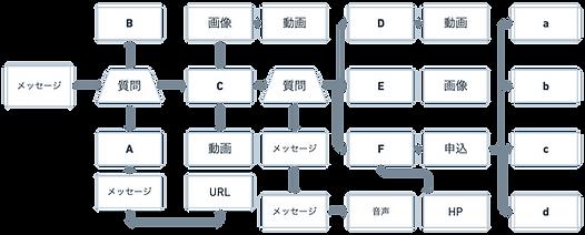 呉竹荘チャットボット設計図 (1).png