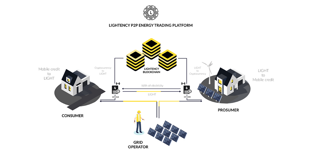 Blockchain Renewable Energy