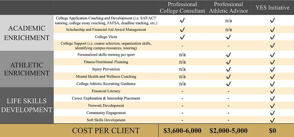YES Services Comparison Chart 3.12.20.pn